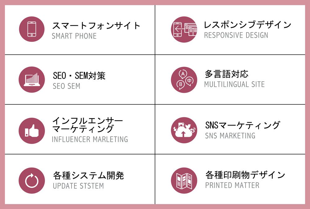スマートフォンサイト SEO・SEM対策・インフルエンサーマーケティング・各種システム開発・レスポンシブデザイン・SNSマーケティング・多言語対応・各種印刷物デザイン